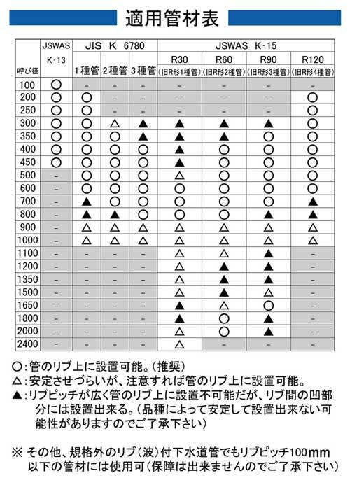 適用管材表